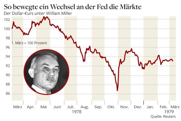 Πτώση του δολαρίου έναντι του Γερμανικού μάρκου το 1978, επί του νέου διοικητή της Fed William Miller
