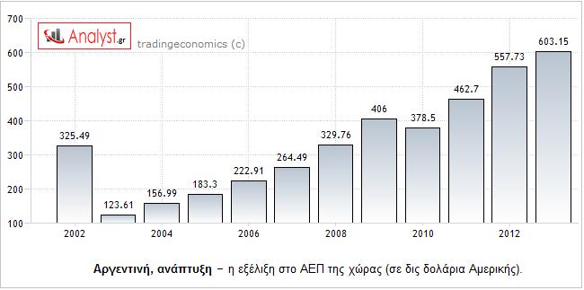 ΓΡΑΦΗΜΑ - Αργεντινή, ΑΕΠ