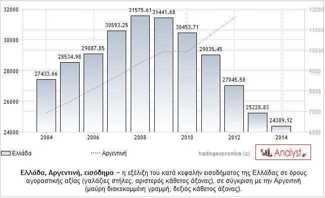 ΓΡΑΦΗΜΑ - Ελλάδα, Αργεντινή, κατά κεφαλήν εισοδήμα