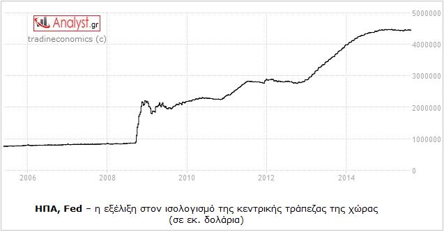 ΓΡΑΦΗΜΑ - ΗΠΑ, Fed, ισολογισμός