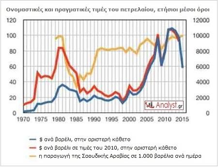 ΓΡΑΦΗΜΑ - Πετρέλαιο, ονομαστικές τιμές