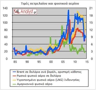 ΓΡΑΦΗΜΑ - Πετρέλαιο, φυσικό αέριο, τιμές