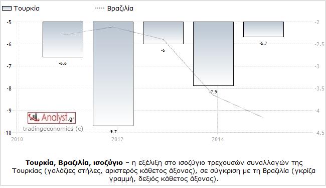 ΓΡΑΦΗΜΑ - Τουρκία, Βραζιλία, ισοζύγιο τρεχουσών συναλλαγών, σύγκριση