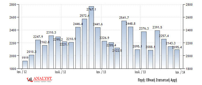 Η εξέλιξη των εξαγωγών της Ελλάδας ανά μήνα (σε εκ. Ευρώ)