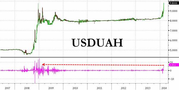 Η υποτίμηση του Ουκρανικού νομίσματος έναντι του δολαρίου