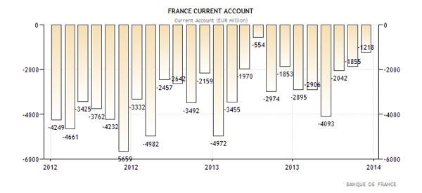 Ισοζύγιο τρεχουσών συναλλαγών της Γαλλίας