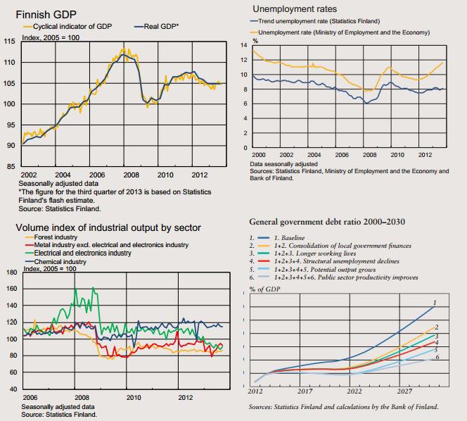 Τα βασικά οικονομικά μεγέθη της Φιλανδίας