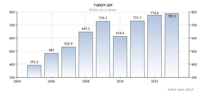 ΑΕΠ της Τουρκίας (σε δις αμερικανικών δολαρίων)