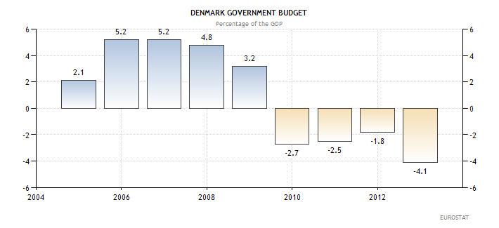 Εξέλιξη του ελλείμματος στο προϋπολογισμό της Δανίας