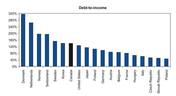 Χρέος έναντι εισοδήματος ανά χώρα μετά το 2010