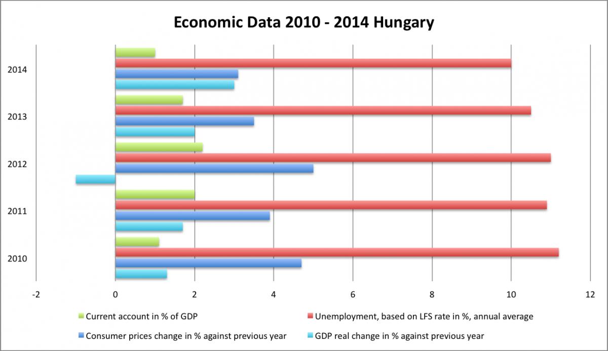 Οικονομικα στοιχεία 2010-2014 Ουγγαρία
