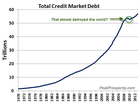 Πιστωτικό χρέος στις ΗΠΑ