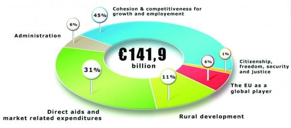Προϋπολογισμός Κομισίον 2014-2020