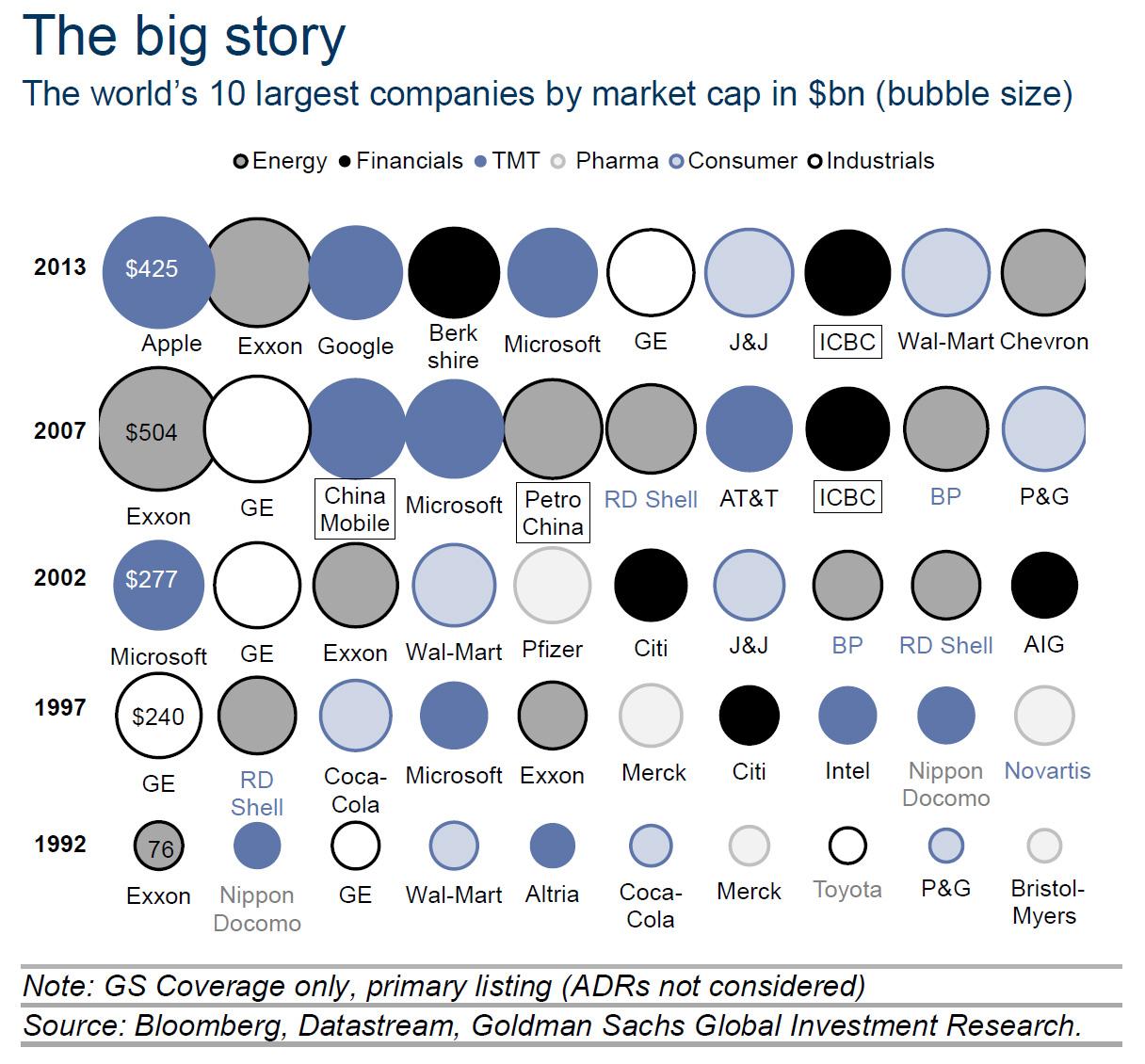 Οι 10 μεγαλύτερες εταιρείες του κόσμου, βάση κεφαλαιοποίησης (σε δις δολάρια). (*Πατήστε στην εικόνα για μεγέθυνση)