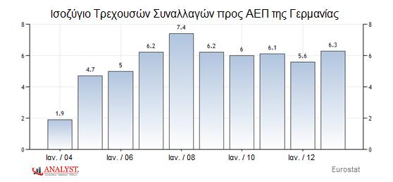 Ισοζύγιο τρεχουσών συναλλαγών προς ΑΕΠ Γερμανίας
