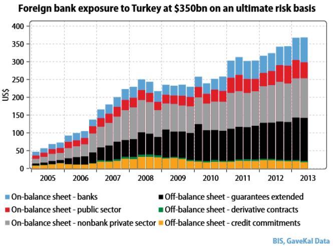 Έκθεση ξένων Τραπεζών στη Τουρκία: Τράπεζες (μπλε), δημόσιο (κόκκινο), ιδιωτικός τομέας (γκρι)