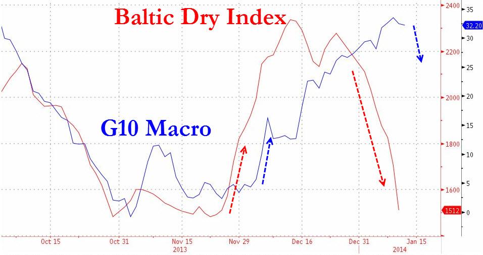 Δείκτης Baltic Dry και τα οικονομικά των G10. (*Πατήστε στην εικόνα για μεγέθυνση)