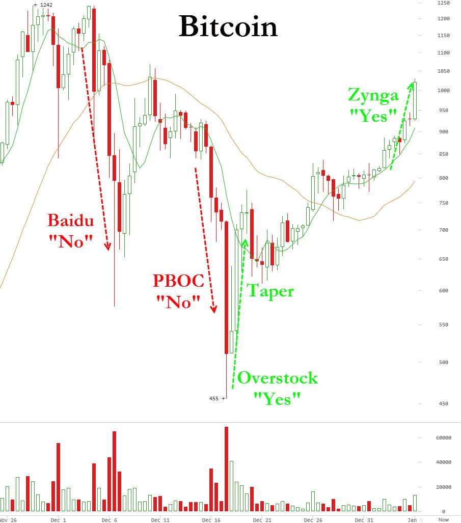 Δυακυμάνσεις Bitcoin