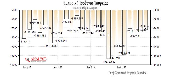Εμπορικό Ισοζύγιο Τουρκίας