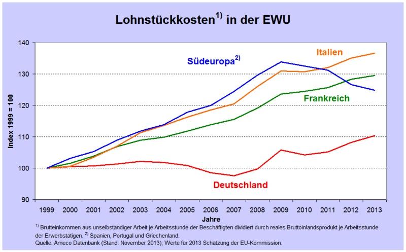 Εξέλιξη του κόστους εργασίας ανά μονάδα προϊόντος στη Νότια Ευρώπη (μπλε), Ιταλία (κίτρινο), Γαλλία (πράσινο) και Γερμανία (κόκκινο)
