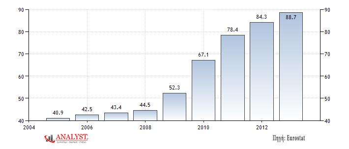 Δημόσιο χρέος προς ΑΕΠ της Βρετανίας