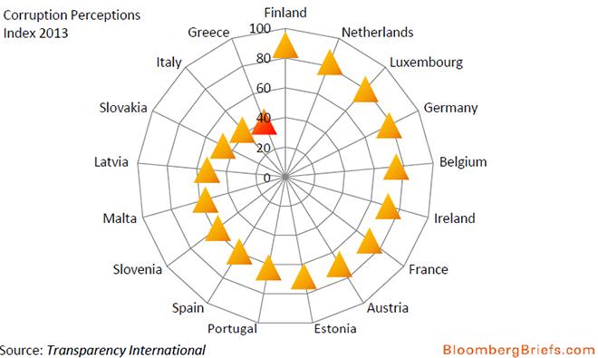 Επίπεδα διαφθοράς σύμφωνα με τον γερμανικό οργανισμό διαφάνειας (Transparency International)