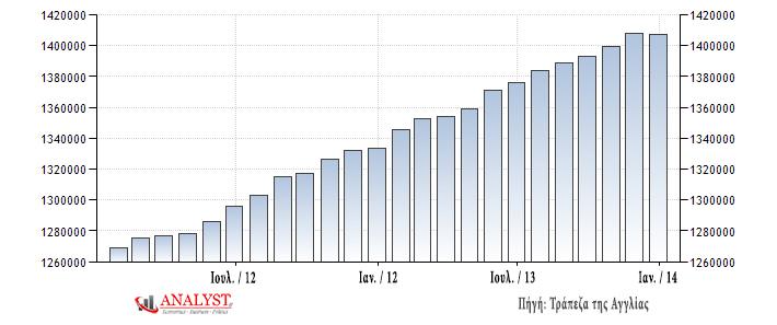 Επίπεδα ποσότητας χρήματος Μ2 στη Βρετανία