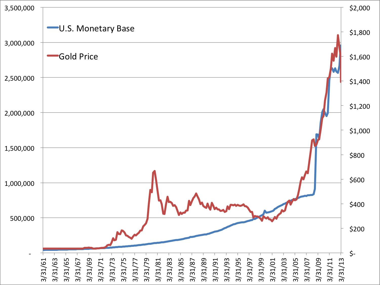 Η κίνηση της τιμής του χρυσού σε σύγκριση με τη βασικής ποσότητας χρήματος (Μ0) των ΗΠΑ. (*Πατήστε στο διάγραμμα για μεγέθυνση)