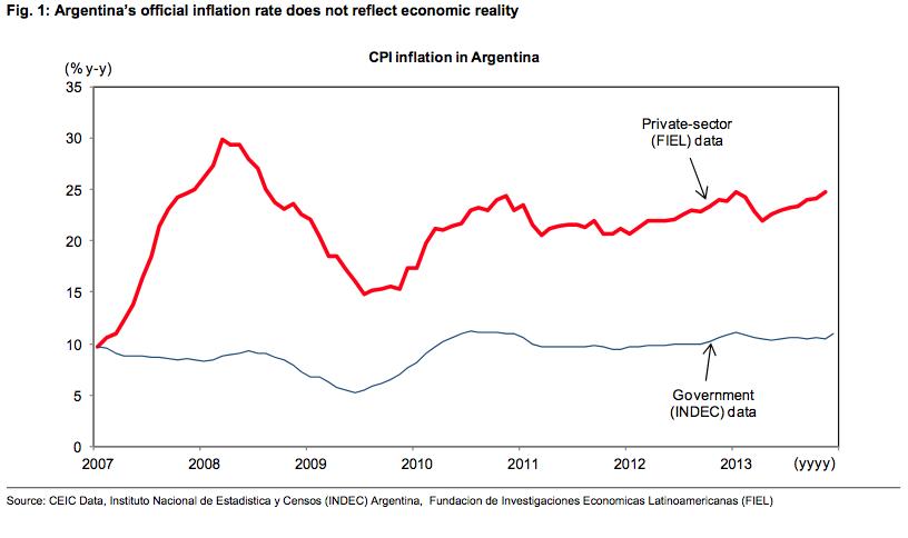 H εξέλιξη του πληθωρισμού στην Αργεντινή