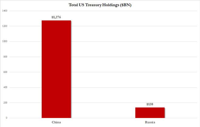 Αξία των αμερικανικών ομολόγων που έχουν στη κατοχή τους η Κίνα και η Ρωσία