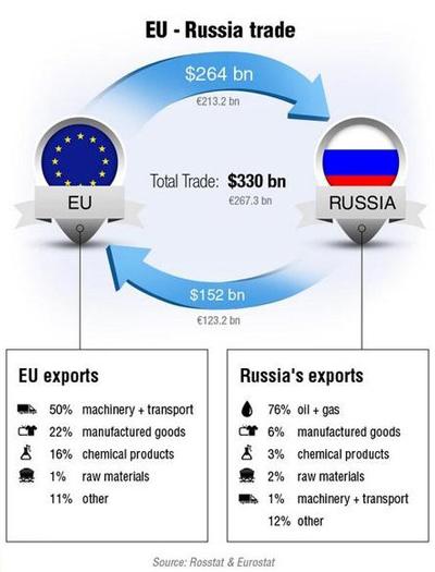 Εμπορικές σχέσεις Ευρώπης και Ρωσίας
