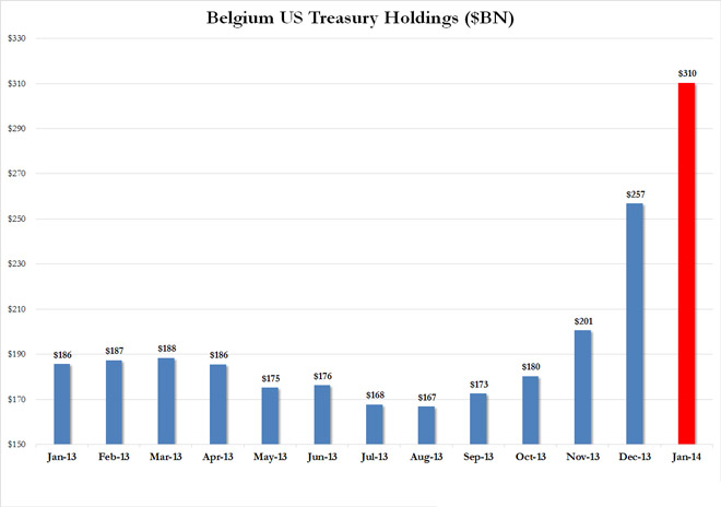 Η αξία αμερικανικών ομολόγων που κατέχει το Βέλγιο (σε δις δολάρια Αμερικής)