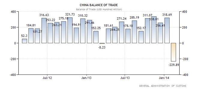 Κίνα - Εμπορικό Ισοζύγιο (σε δις δολάρια Αμερικής)