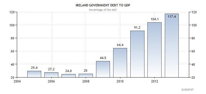 Κρατικό χρέος προς ΑΕΠ της Ιρλανδίας