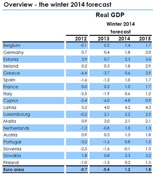 Οι προβλέψεις για το 2014 της Κομισιόν