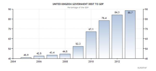 Αγγλία - κρατικό χρέος προς ΑΕΠ (ως ποσοστό επί του ΑΕΠ)
