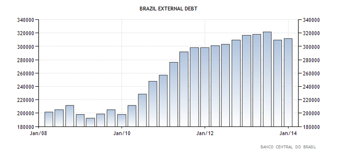 Βραζιλία - εξωτερικό χρέος της χώρας