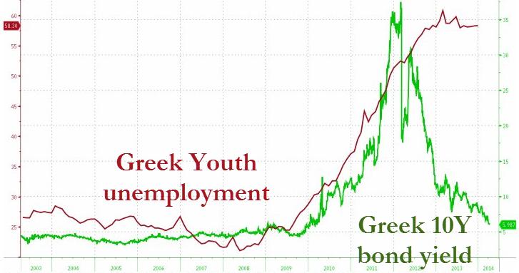 Ελλάδα - η ανεργία στους νέους και η αποδόσεις των 10ετών ομολόγων