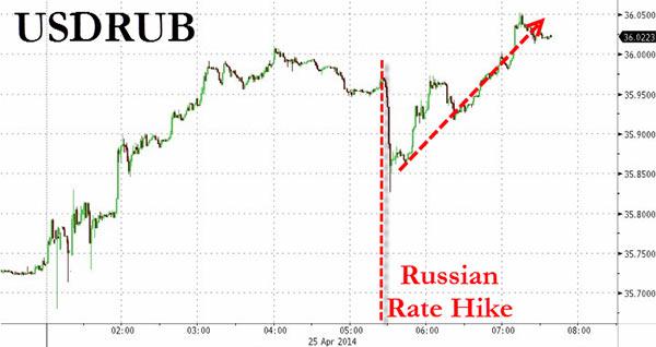 Εξέλιξη της ισοτιμίας δολαρίου - ρουβλιού μετά την απόφαση της Ρωσίας για αύξηση των επιτοκίων