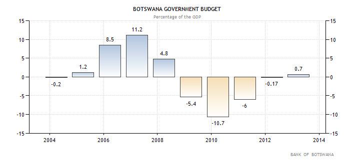 Μποτσουάνα - Κρατικός προϋπολογισμός