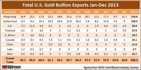Σύνολο εξαγωγών χρυσού των ΗΠΑ το 2013
