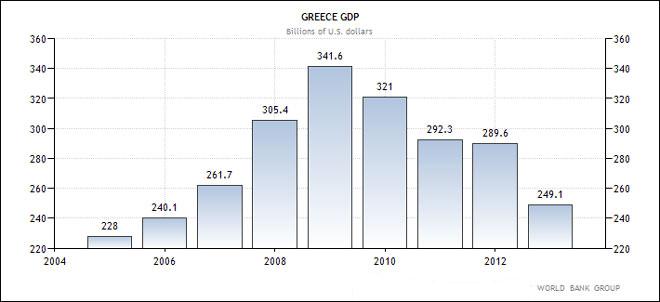 Ελλάδα - η εξέλιξη του ΑΕΠ της χώρας (σε δις δολάρια Αμερικής)