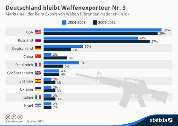 Οι μεγαλύτεροι εξαγωγείς όπλων