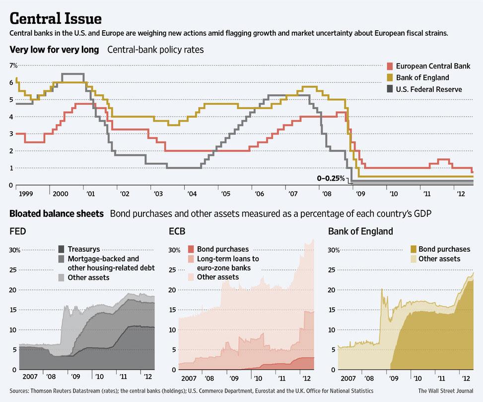 Επιτόκια σε χαμηλά για πολύ καιρό (ασυνήθιστο φαινόμενο)(πάνω γράφημα) και η αύξηση στο μέγεθος των ισολογισμών των χωρών ως ποσοστό επί του ΑΕΠ (κάτω γραφήματα)