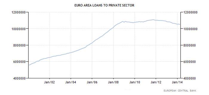Ευρωζώνη - δάνεια προς τον ιδιωτικό τομέα