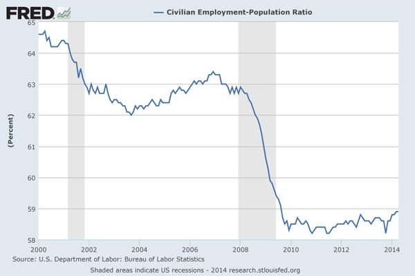 ΗΠΑ - Το ποσοστό των αμερικανών σε «εργάσιμη» ηλικία