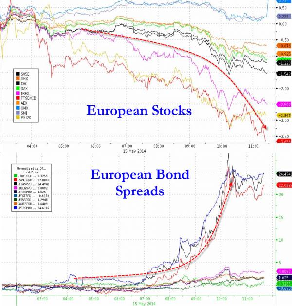 Η διακύμανση στα χρηματιστήρια και στις αγορές ομολόγων της Ευρώπης