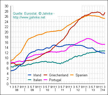 Η εξέλιξη της ανεργίας σε επιλεγμένες χώρες