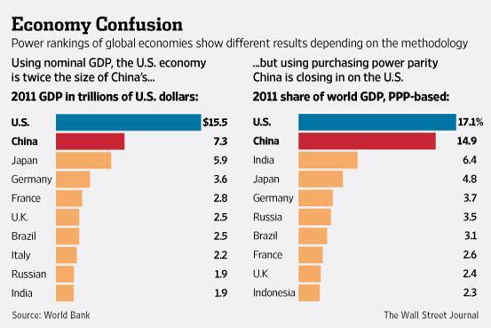 Η ισχύ κάθε χώρας διαφέρει ανά μεθοδολογία -  βάση ονομαστικού ΑΕΠ (αριστερά) και βάση αγοραστικής δύναμης (δεξιά)