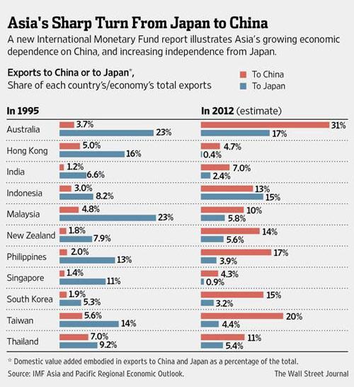 Η οικονομική εξάρτηση των χωρών της Ασίας από την Κίνα (κόκκινο) το 1995 και το 2012 σε σύγκριση με την Ιαπωνία (μπλε)